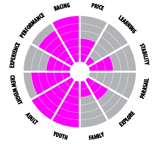 De RS Aero in een oogopslag