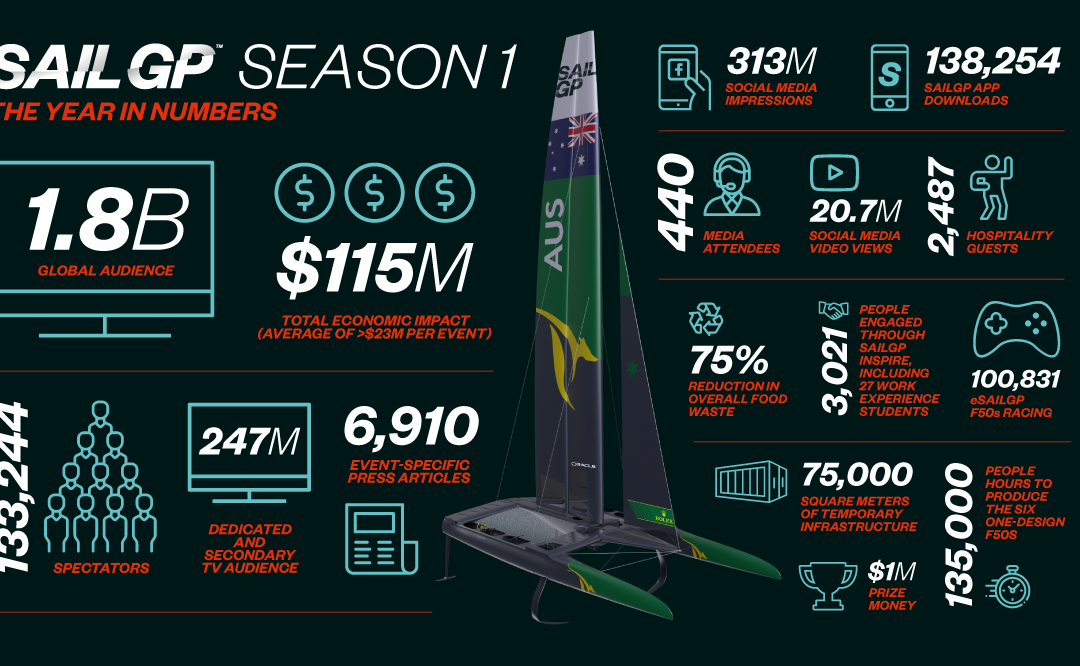 SailGP Season 1 wrap up!
