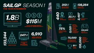 SailGP Season 1