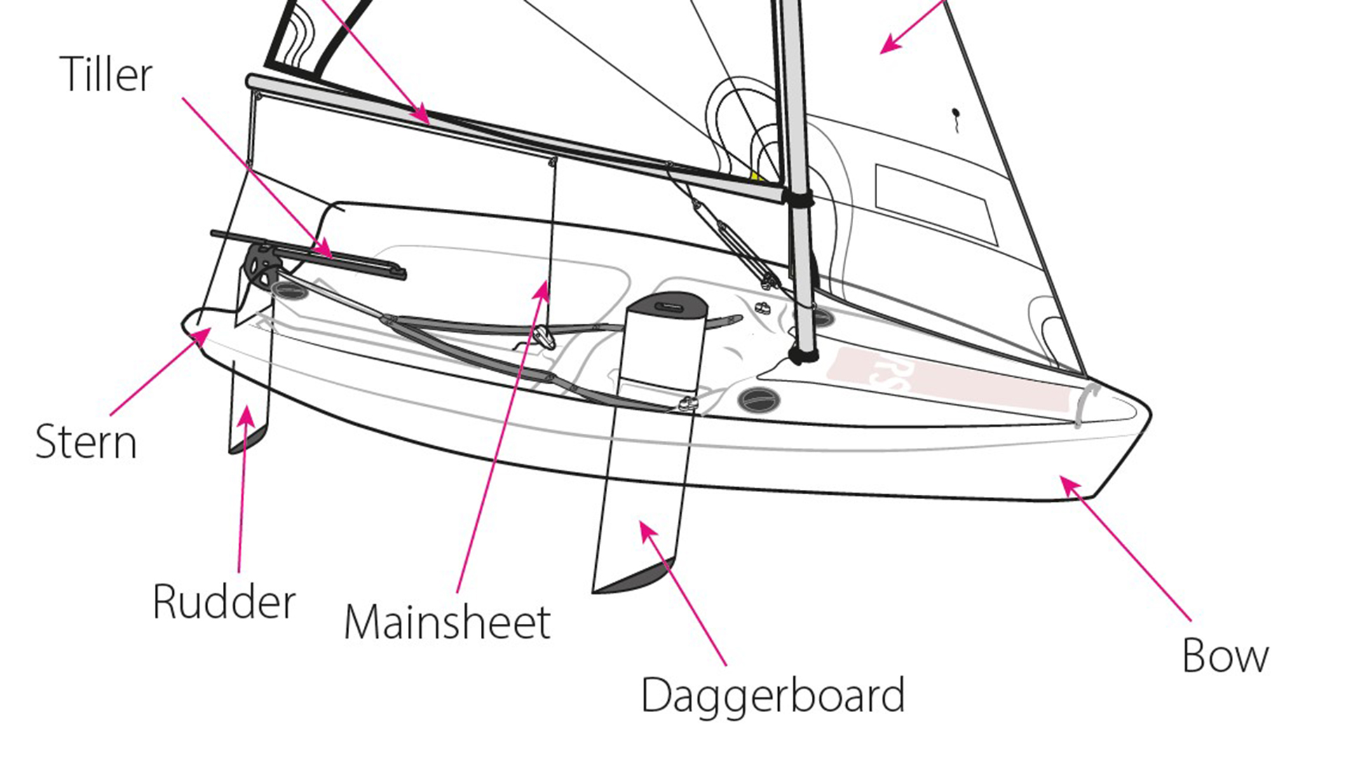 Name the boat part